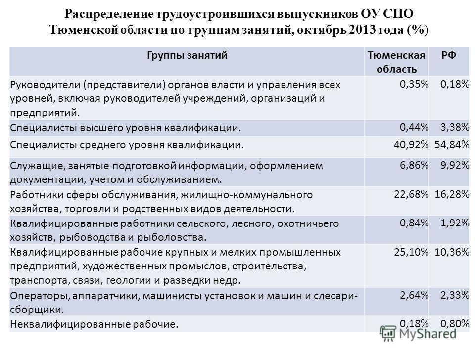Группы занятийТюменская область РФ Руководители (представители) органов власти и управления всех уровней, включая руководителей учреждений, организаций и предприятий. 0,35%0,18% Специалисты высшего уровня квалификации. 0,44%3,38% Специалисты среднего