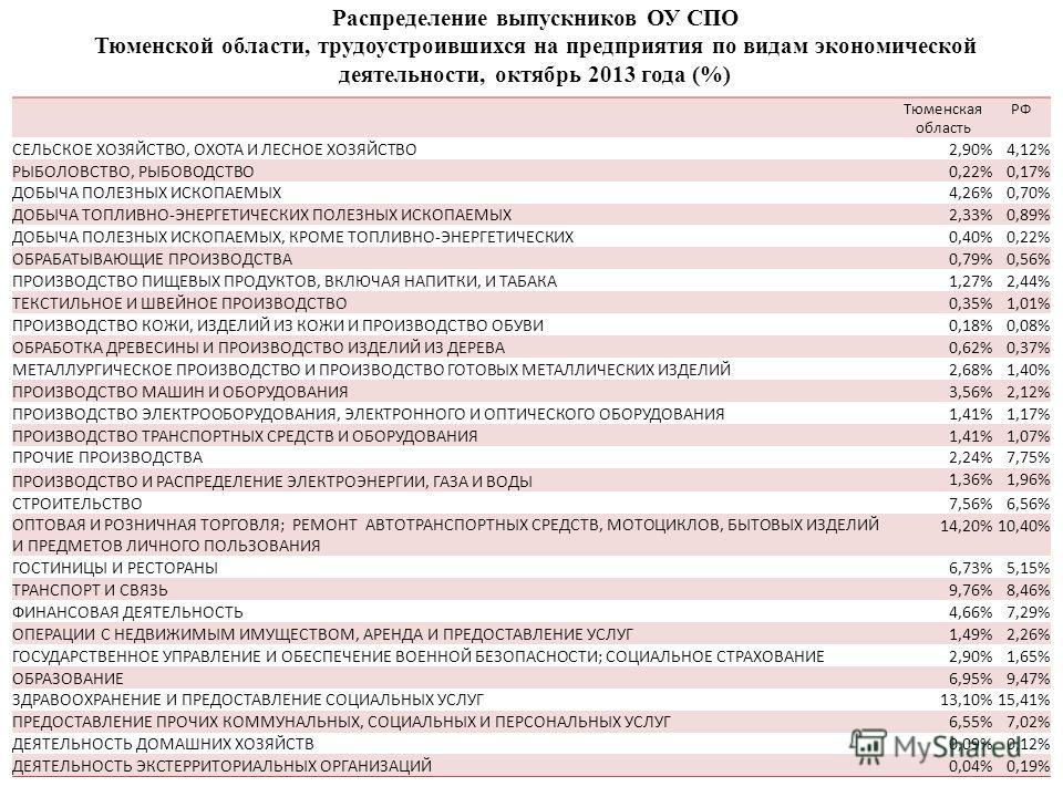 Тюменская область РФ СЕЛЬСКОЕ ХОЗЯЙСТВО, ОХОТА И ЛЕСНОЕ ХОЗЯЙСТВО 2,90%4,12% РЫБОЛОВСТВО, РЫБОВОДСТВО 0,22%0,17% ДОБЫЧА ПОЛЕЗНЫХ ИСКОПАЕМЫХ 4,26%0,70% ДОБЫЧА ТОПЛИВНО-ЭНЕРГЕТИЧЕСКИХ ПОЛЕЗНЫХ ИСКОПАЕМЫХ 2,33%0,89% ДОБЫЧА ПОЛЕЗНЫХ ИСКОПАЕМЫХ, КРОМЕ ТОП