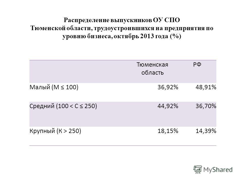 Тюменская область РФ Малый (М 100)36,92%48,91% Средний (100 < С 250)44,92%36,70% Крупный (К > 250)18,15%14,39% Распределение выпускников ОУ СПО Тюменской области, трудоустроившихся на предприятия по уровню бизнеса, октябрь 2013 года (%)