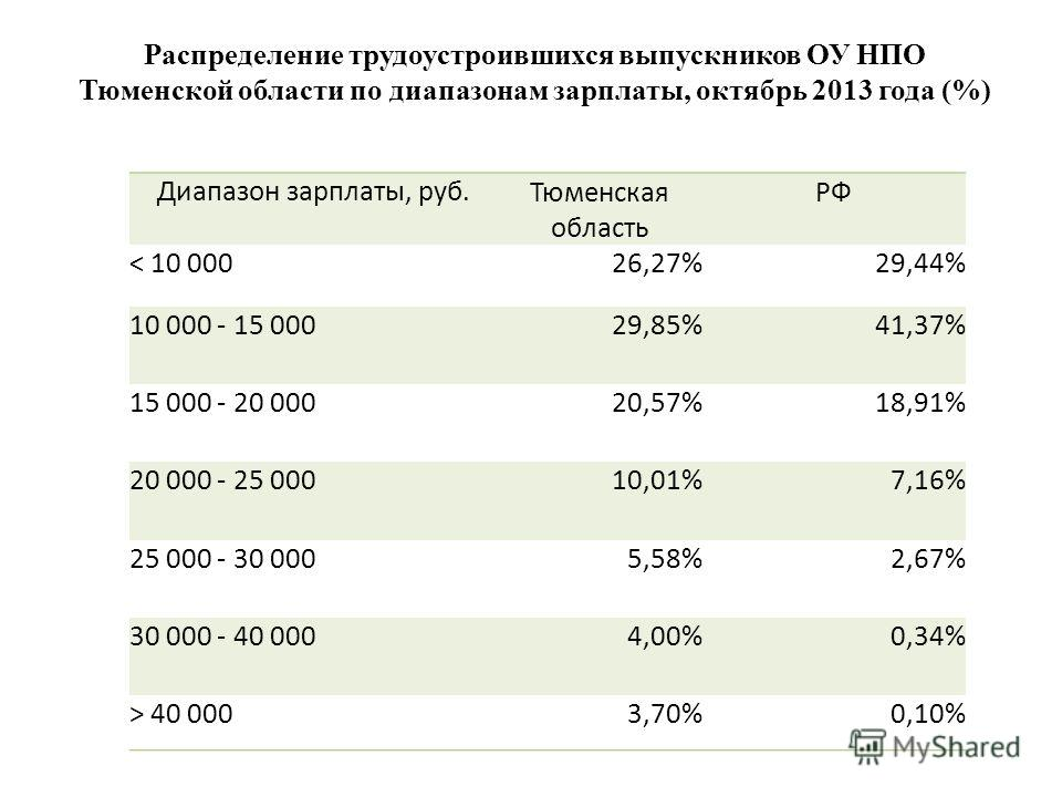 Диапазон зарплаты, руб. Тюменская область РФ < 10 00026,27%29,44% 10 000 - 15 00029,85%41,37% 15 000 - 20 00020,57%18,91% 20 000 - 25 00010,01%7,16% 25 000 - 30 0005,58%2,67% 30 000 - 40 0004,00%0,34% > 40 0003,70%0,10% Распределение трудоустроившихс