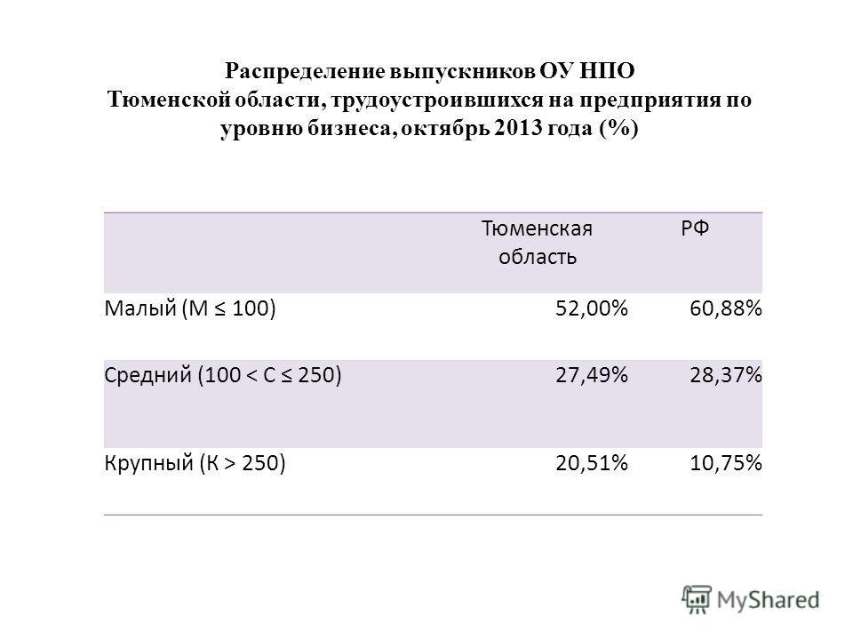 Тюменская область РФ Малый (М 100)52,00%60,88% Средний (100 < С 250)27,49%28,37% Крупный (К > 250)20,51%10,75% Распределение выпускников ОУ НПО Тюменской области, трудоустроившихся на предприятия по уровню бизнеса, октябрь 2013 года (%)