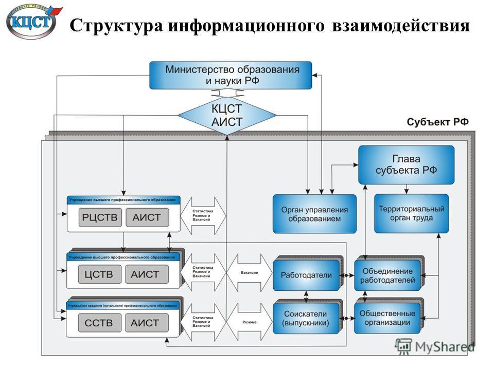 Структура информационного взаимодействия