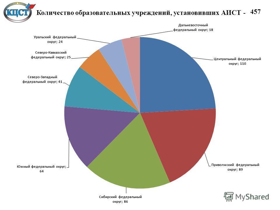 Количество образовательных учреждений, установивших АИСТ -457