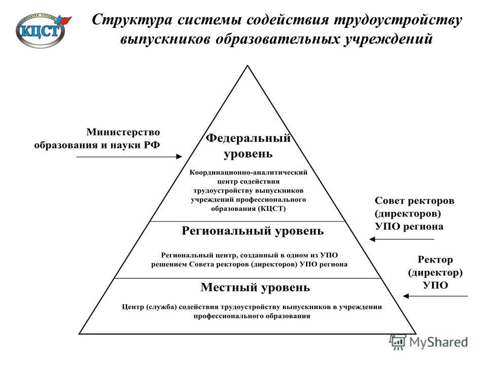 Структура системы содействия трудоустройству выпускников образовательных учреждений