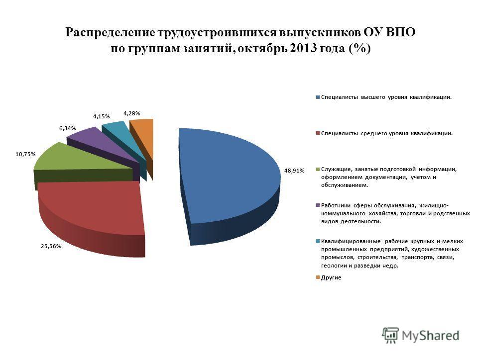 Распределение трудоустроившихся выпускников ОУ ВПО по группам занятий, октябрь 2013 года (%)