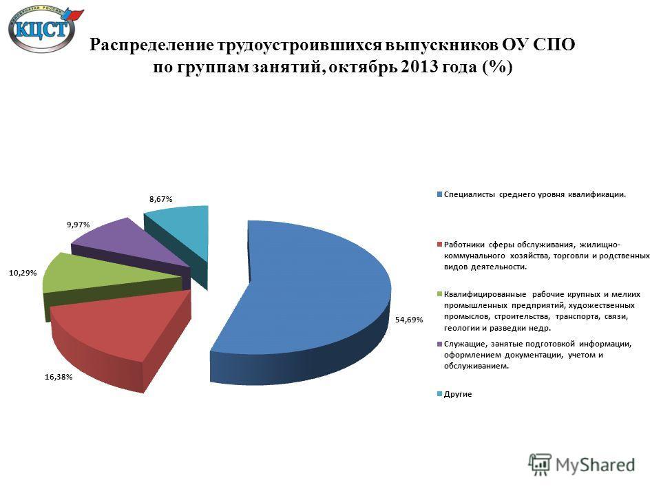 Распределение трудоустроившихся выпускников ОУ СПО по группам занятий, октябрь 2013 года (%)
