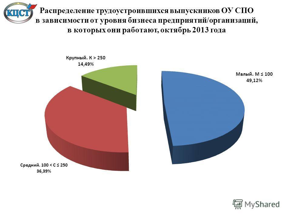 Распределение трудоустроившихся выпускников ОУ СПО в зависимости от уровня бизнеса предприятий/организаций, в которых они работают, октябрь 2013 года