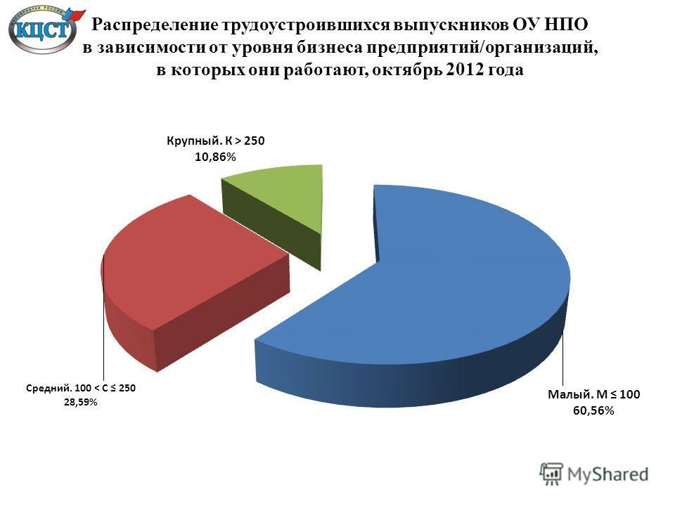 Распределение трудоустроившихся выпускников ОУ НПО в зависимости от уровня бизнеса предприятий/организаций, в которых они работают, октябрь 2012 года