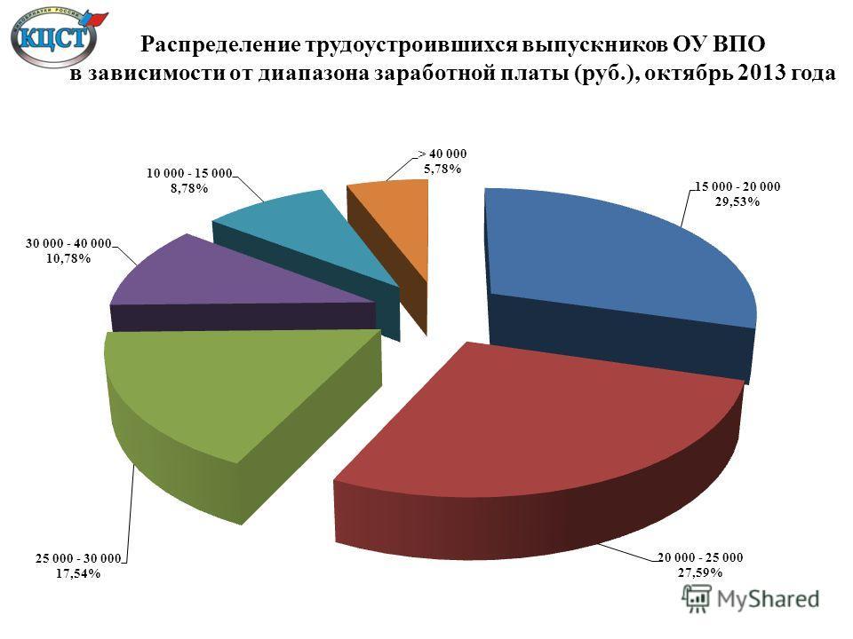 Распределение трудоустроившихся выпускников ОУ ВПО в зависимости от диапазона заработной платы (руб.), октябрь 2013 года