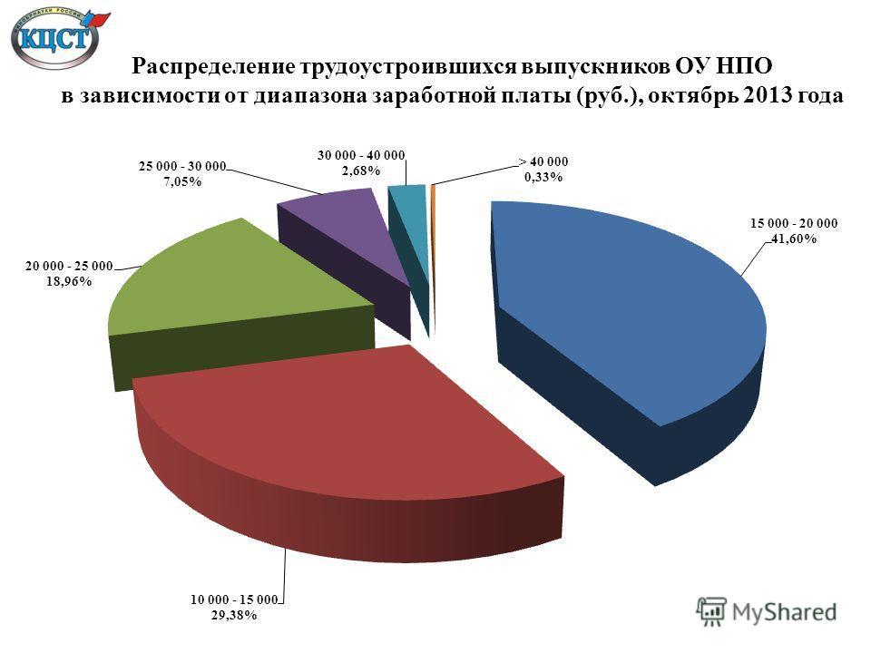 Распределение трудоустроившихся выпускников ОУ НПО в зависимости от диапазона заработной платы (руб.), октябрь 2013 года
