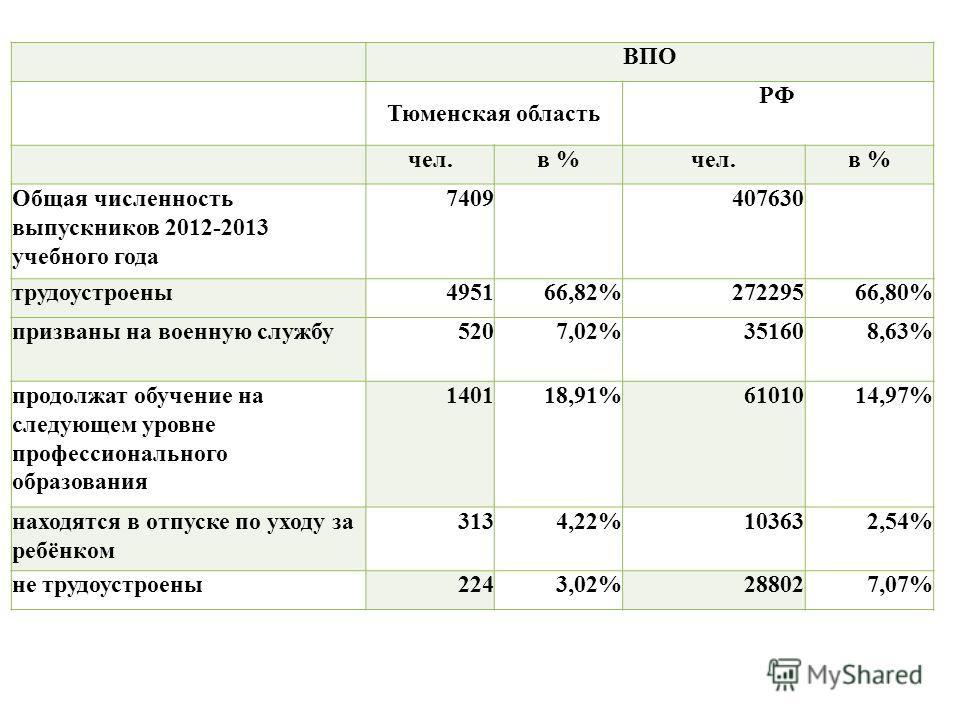 ВПО Тюменская область РФ чел.в %чел.в % Общая численность выпускников 2012-2013 учебного года 7409 407630 трудоустроены495166,82%27229566,80% призваны на военную службу5207,02%351608,63% продолжат обучение на следующем уровне профессионального образо