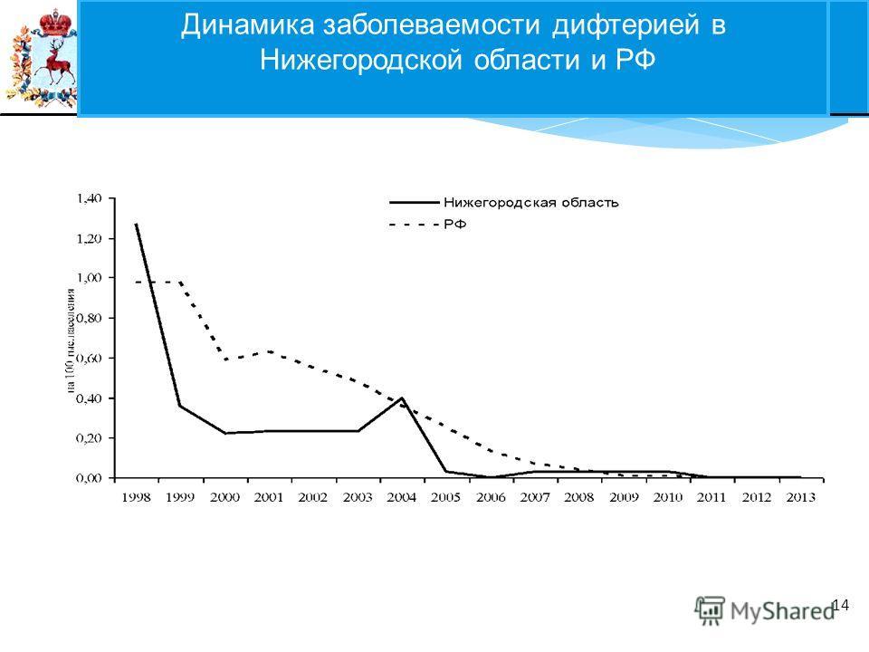 ФЕДЕРАЛЬНЫЙ ЗАКОН 14 Динамика заболеваемости дифтерией в Нижегородской области и РФ