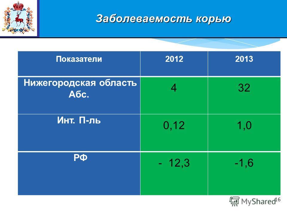 Заболеваемость корью 16 Показатели20122013 Нижегородская область Абс. 432 Инт. П-ль 0,12 1,0 РФ - 12,3-1,6