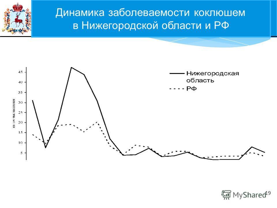 ФЕДЕРАЛЬНЫЙ ЗАКОН 19 Динамика заболеваемости коклюшем в Нижегородской области и РФ