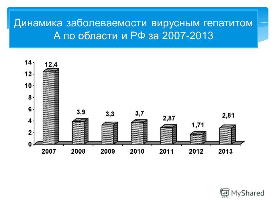 Динамика заболеваемости вирусным гепатитом А по области и РФ за 2007-2013