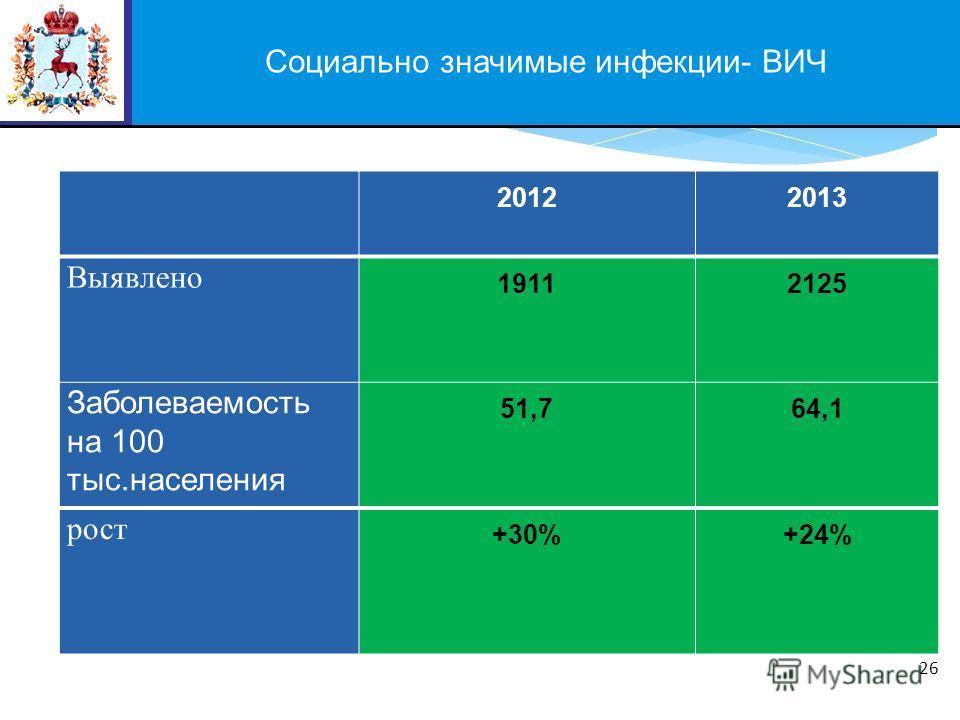 Социально значимые инфекции- ВИЧ 26 20122013 Выявлено 19112125 Заболеваемость на 100 тыс.населения 51,7 64,1 рост +30%+24%