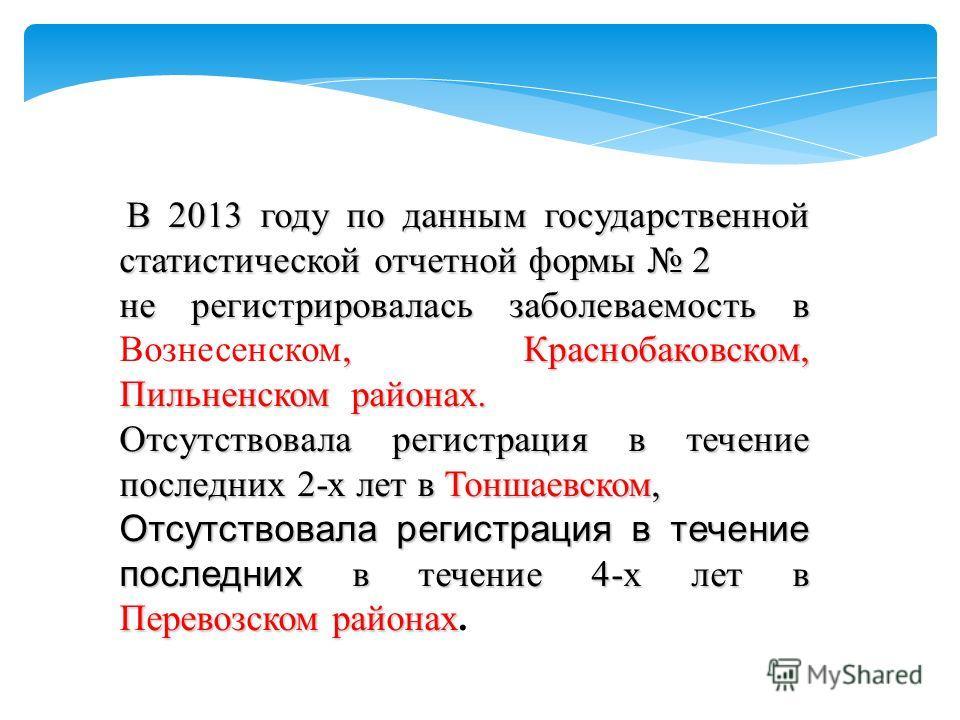 В 2013 году по данным государственной статистической отчетной формы 2 не регистрировалась заболеваемость в, Краснобаковском, Пильненском районах. не регистрировалась заболеваемость в Вознесенском, Краснобаковском, Пильненском районах. Отсутствовала р
