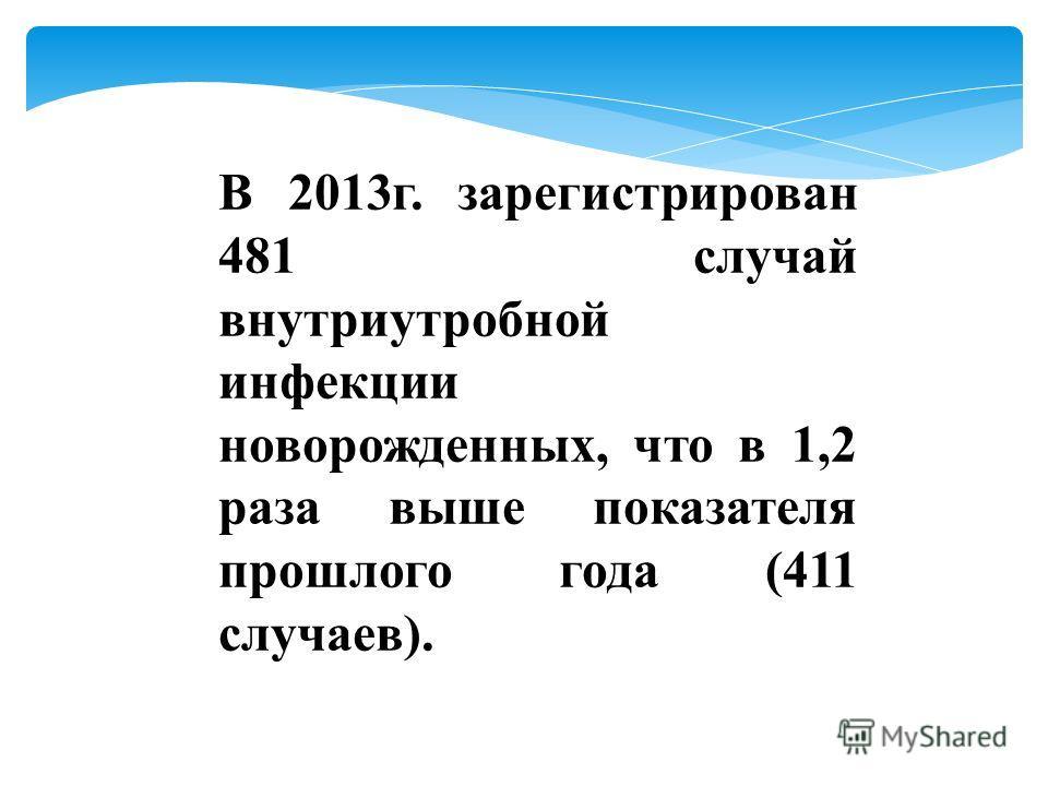 В 2013г. зарегистрирован 481 случай внутриутробной инфекции новорожденных, что в 1,2 раза выше показателя прошлого года (411 случаев).