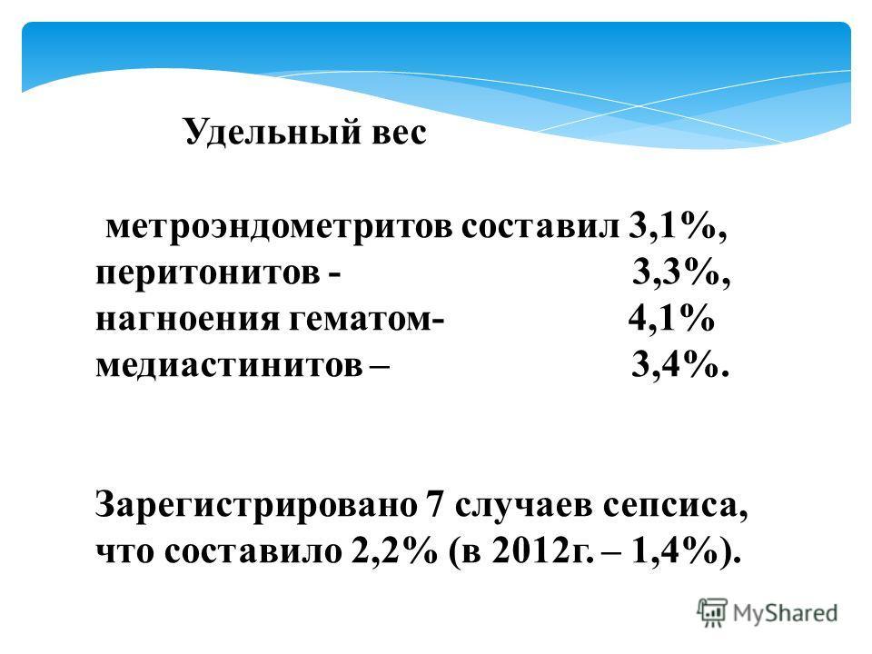 Удельный вес метроэндометритов составил 3,1%, перитонитов - 3,3%, нагноения гематом- 4,1% медиастинитов – 3,4%. Зарегистрировано 7 случаев сепсиса, что составило 2,2% (в 2012г. – 1,4%).
