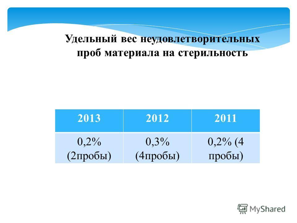 Удельный вес неудовлетворительных проб материала на стерильность 201320122011 0,2% (2пробы) 0,3% (4пробы) 0,2% (4 пробы)