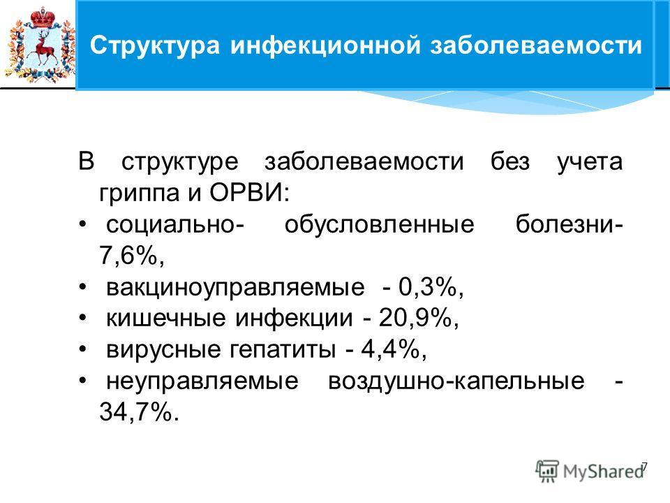 ФЕДЕРАЛЬНЫЙ ЗАКОН 7 В структуре заболеваемости без учета гриппа и ОРВИ: социально- обусловленные болезни- 7,6%, вакциноуправляемые - 0,3%, кишечные инфекции - 20,9%, вирусные гепатиты - 4,4%, неуправляемые воздушно-капельные - 34,7%. Структура инфекц