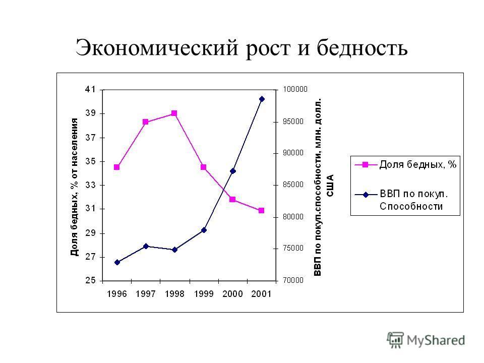 Экономический рост и бедность