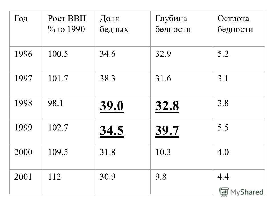 ГодРост ВВП % to 1990 Доля бедных Глубина бедности Острота бедности 1996100.534.632.95.2 1997101.738.331.63.1 199898.1 39.032.8 3.8 1999102.7 34.539.7 5.5 2000109.531.810.34.0 200111230.99.84.4