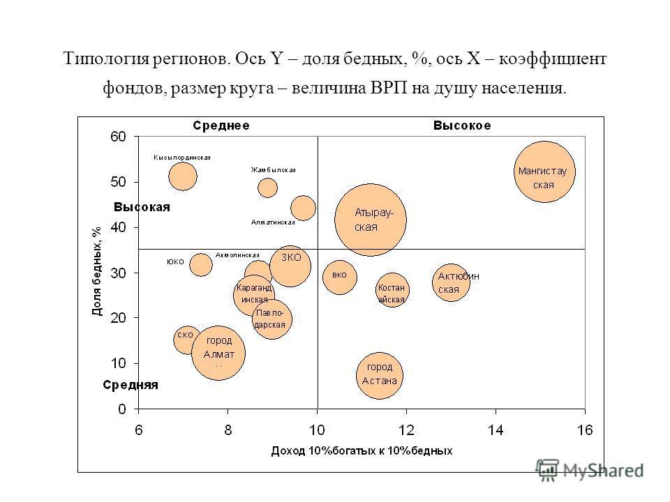 Типология регионов. Ось Y – доля бедных, %, ось X – коэффициент фондов, размер круга – величина ВРП на душу населения.
