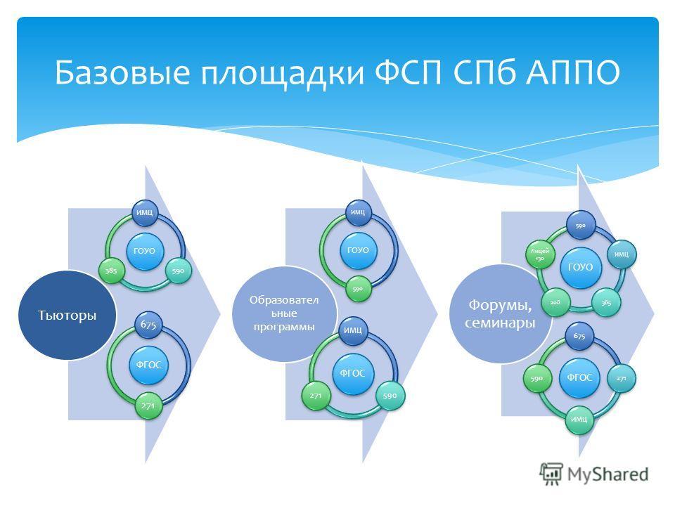 Базовые площадки ФСП СПб АППО