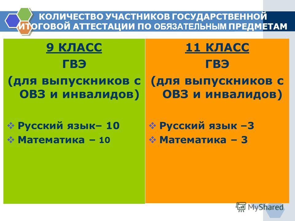КОЛИЧЕСТВО УЧАСТНИКОВ ГОСУДАРСТВЕННОЙ ИТОГОВОЙ АТТЕСТАЦИИ ПО ОБЯЗАТЕЛЬНЫМ ПРЕДМЕТАМ 9 КЛАСС ГВЭ (для выпускников с ОВЗ и инвалидов) Русский язык– 10 Математика – 10 11 КЛАСС ГВЭ (для выпускников с ОВЗ и инвалидов) Русский язык –3 Математика – 3