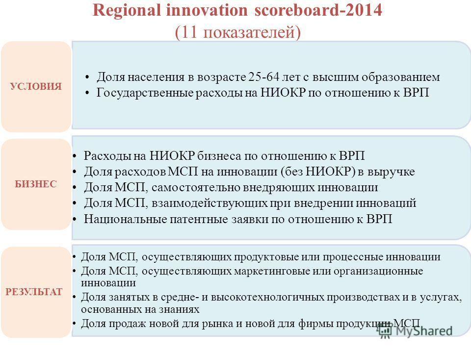 Regional innovation scoreboard-2014 (11 показателей) Доля населения в возрасте 25-64 лет с высшим образованием Государственные расходы на НИОКР по отношению к ВРП УСЛОВИЯ Расходы на НИОКР бизнеса по отношению к ВРП Доля расходов МСП на инновации (без
