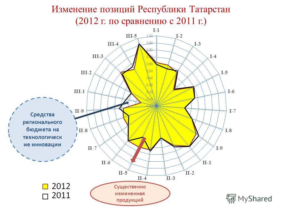 Изменение позиций Республики Татарстан (2012 г. по сравнению с 2011 г.) Средства регионального бюджета на технологическ ие инновации Существенно измененная продукций