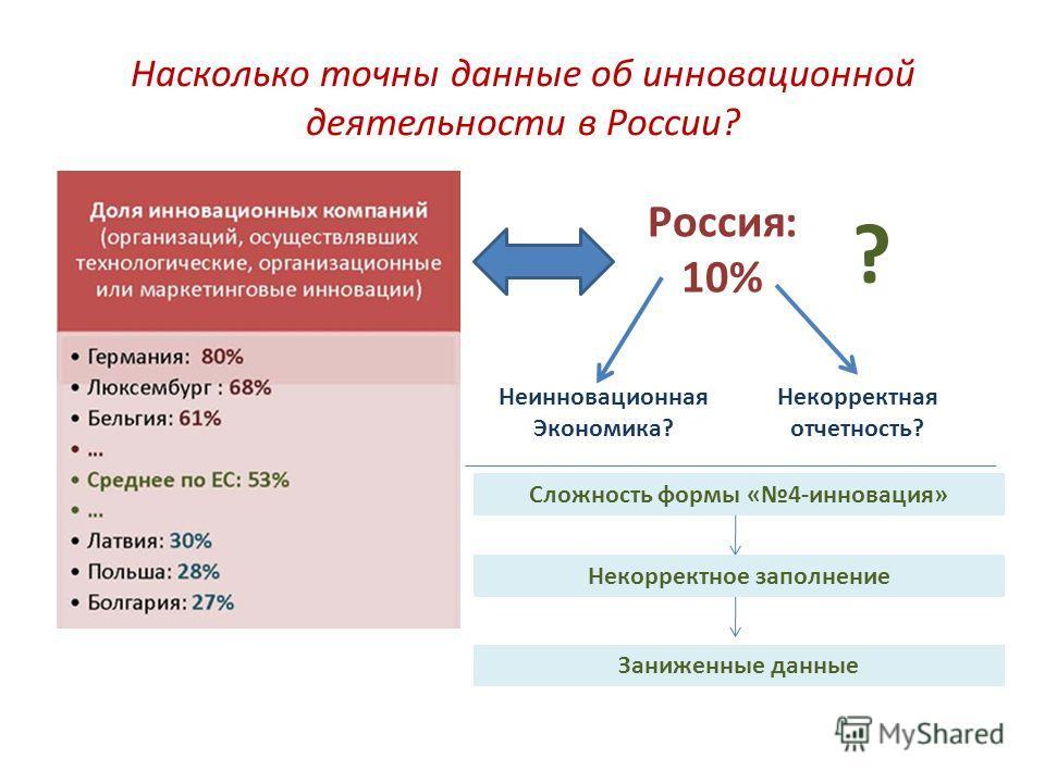 Насколько точны данные об инновационной деятельности в России? Россия: 10% ? Неинновационная Экономика? Некорректная отчетность? Сложность формы «4-инновация» Некорректное заполнение Заниженные данные