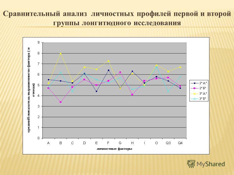 Сравнительный анализ личностных профилей первой и второй группы лонгитюдного исследования