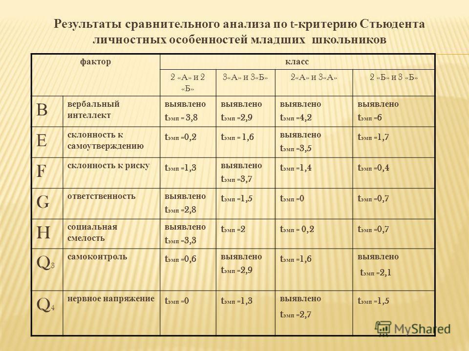 Результаты сравнительного анализа по t- критерию Стьюдента личностных особенностей младших школьников факторкласс 2 « А » и 2 « Б » 3« А » и 3« Б »2« А » и 3« А »2 « Б » и 3 « Б » В вербальный интеллект выявлено t эмп = 3,8 выявлено t эмп = 2,9 выявл