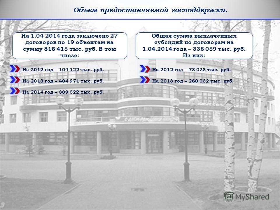 20 Объем предоставляемой господдержки. На 1.04 2014 года заключено 27 договоров по 19 объектам на сумму 818 415 тыс. руб. В том числе: Общая сумма выплаченных субсидий по договорам на 1.04.2014 года – 338 059 тыс. руб. Из них: На 2012 год – 104 122 т