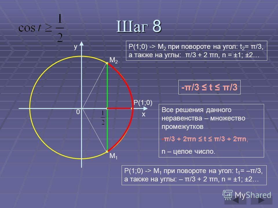 Шаг 8 y x P(1;0) 0 M2M2 M1M1 Р(1;0) -> М 1 при повороте на угол: t 1 = –π/3, а также на углы: – π/3 + 2 πn, n = ±1; ±2… Р(1;0) -> М 2 при повороте на угол: t 2 = π/3, а также на углы: π/3 + 2 πn, n = ±1; ±2… Все решения данного неравенства – множеств