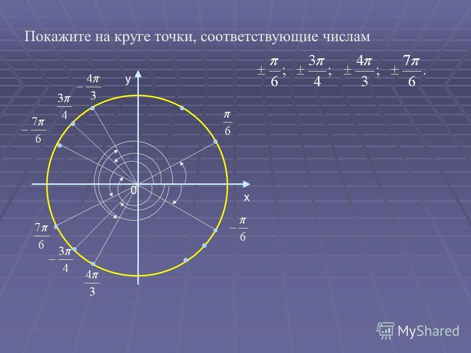 y 0 x Покажите на круге точки, соответствующие числам