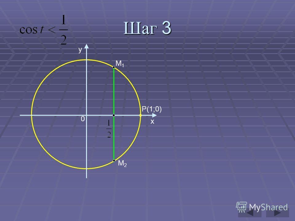 Шаг 3 y x P(1;0) 0 M1M1 M2M2