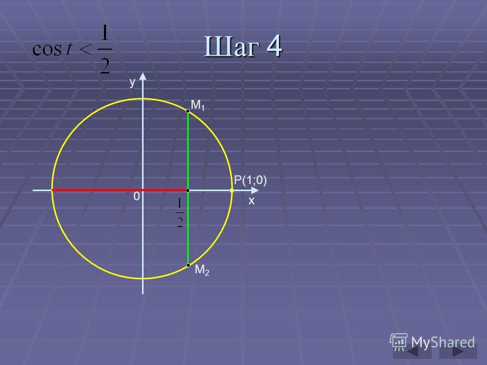 Шаг 4 y x P(1;0) 0 M1M1 M2M2