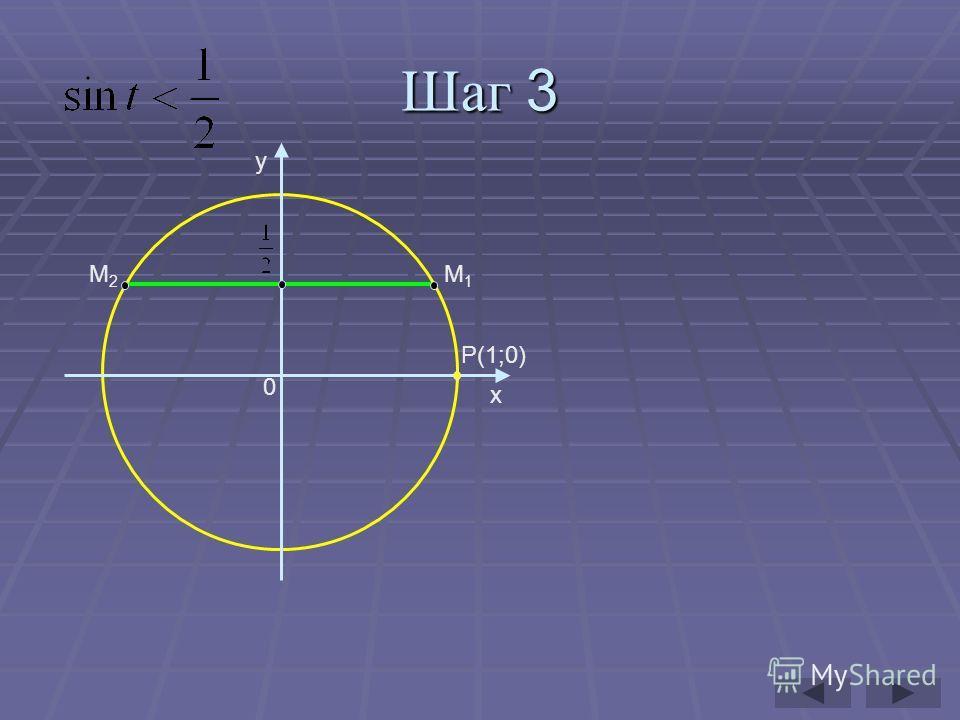 Шаг 3 y x P(1;0) 0 М2М2 М1М1