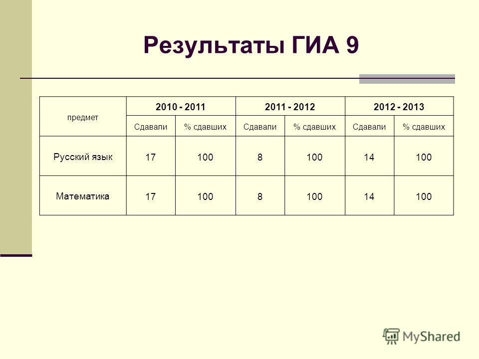 Результаты ГИА 9 предмет 2010 - 20112011 - 20122012 - 2013 Сдавали% сдавшихСдавали% сдавшихСдавали% сдавших Русский язык 171008 14100 Математика 171008 14100