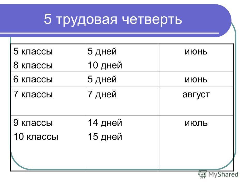 5 трудовая четверть 5 классы 8 классы 5 дней 10 дней июнь 6 классы5 днейиюнь 7 классы7 днейавгуст 9 классы 10 классы 14 дней 15 дней июль