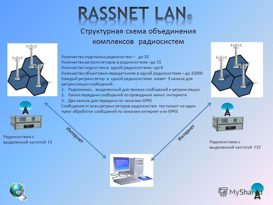 Структурная схема объединения комплексов радиосистем Радиосистема с выделенной частотой F1 Радиосистема с выделенной частотой F15 Количество отдельных радиосистем – до 10 Количество ретрансляторов в радиосистеме –до 15 Количество подсистем в одной ра