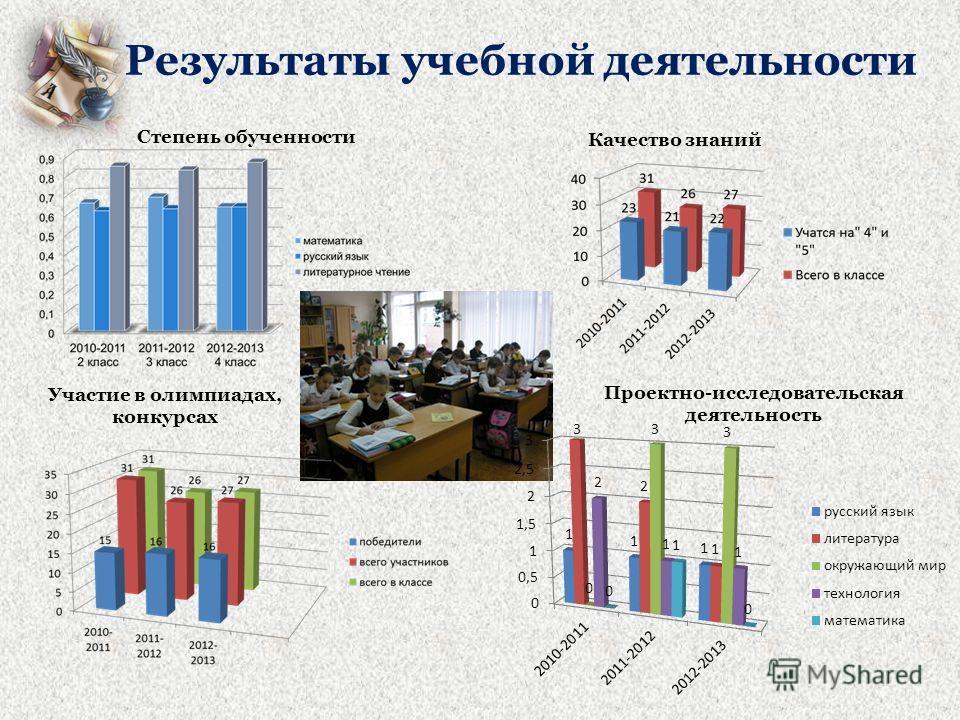 Участие в олимпиадах, конкурсах Результаты учебной деятельности Качество знаний Степень обученности Проектно-исследовательская деятельность