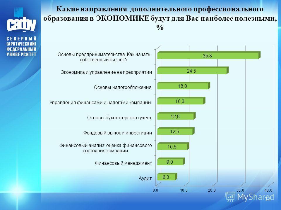 Какие направления дополнительного профессионального образования в ЭКОНОМИКЕ будут для Вас наиболее полезными, % 12