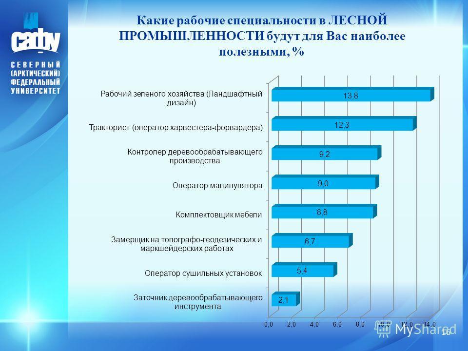 Какие рабочие специальности в ЛЕСНОЙ ПРОМЫШЛЕННОСТИ будут для Вас наиболее полезными, % 16