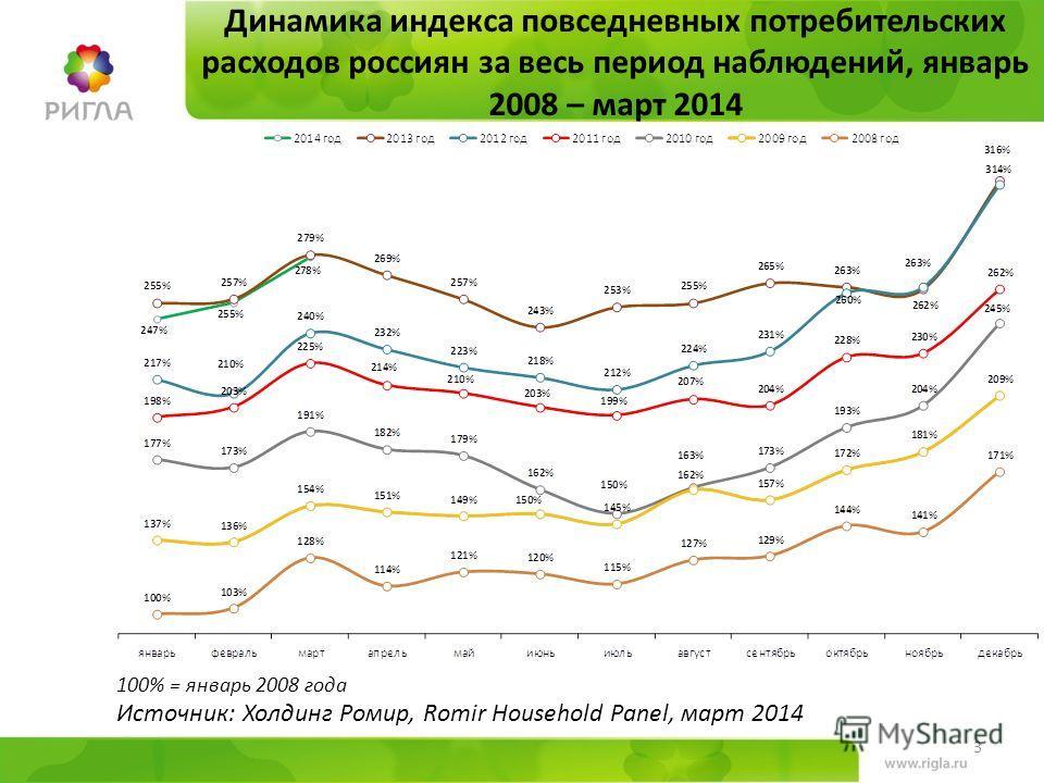 Динамика индекса повседневных потребительских расходов россиян за весь период наблюдений, январь 2008 – март 2014 100% = январь 2008 года Источник: Холдинг Ромир, Romir Household Panel, март 2014 3
