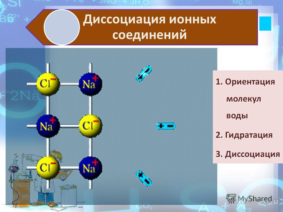 Диссоциация ионных соединений 1. Ориентация молекул воды 2. Гидратация 3. Диссоциация