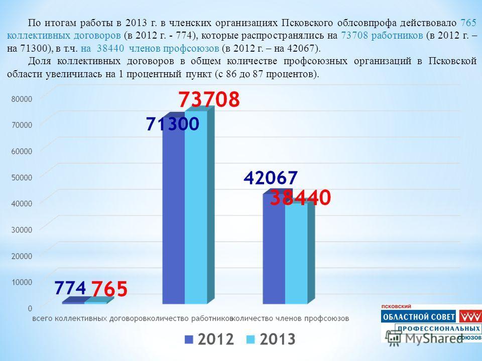 По итогам работы в 2013 г. в членских организациях Псковского облсовпрофа действовало 765 коллективных договоров (в 2012 г. - 774), которые распространялись на 73708 работников (в 2012 г. – на 71300), в т.ч. на 38440 членов профсоюзов (в 2012 г. – на